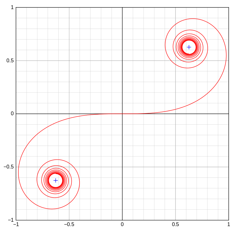 Euler's Spiral image from Wikipedia