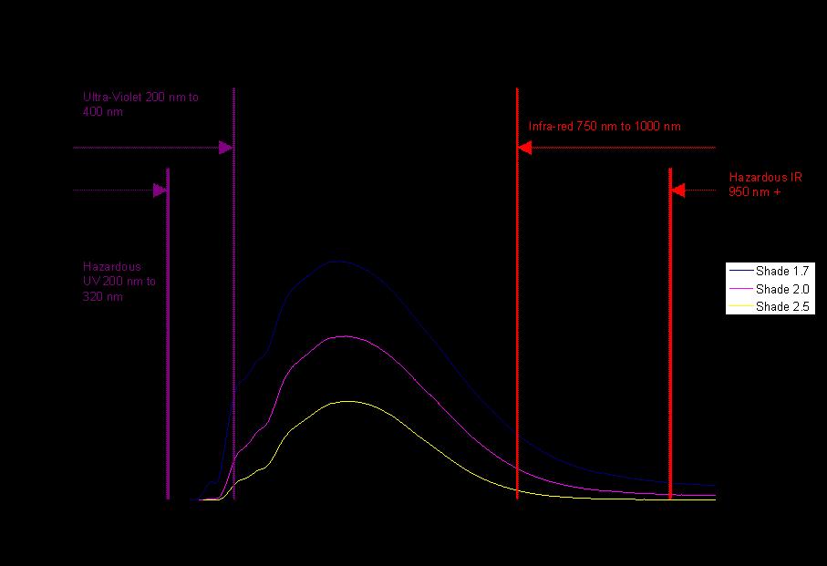 Auralens AUR-99 spectral chart